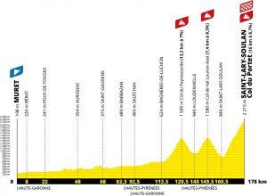 Passage du Tour de France 2021 à Loudenvielle le 14 juillet